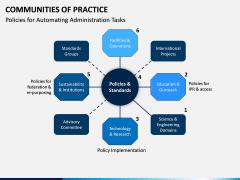 Communities of Practice PPT Slide 10