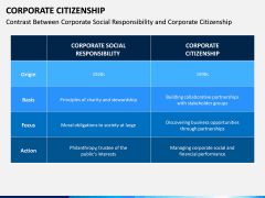 Corporate Citizenship PPT Slide 8