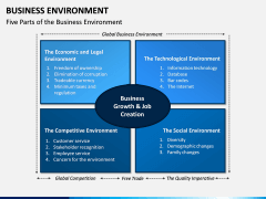 Business Environment PPT Slide 5