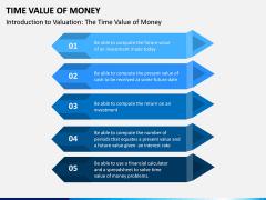 Time Value of Money PPT Slide 1