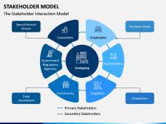 Stakeholder Model PPT Slide 1