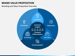 Brand Value Proposition PPT Slide 4