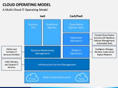 Cloud Operating Model PPT Slide 5