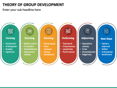 Theory Of Group Development PPT Slide 2