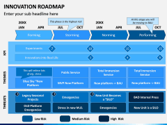 Innovation Roadmap PPT Slide 3