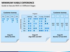Minimum Viable Experience PPT Slide 5