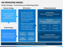 HR Operating Model PPT Slide 13