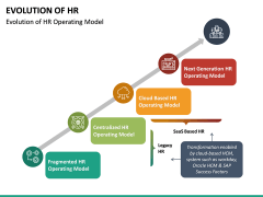 Evolution of HR PPT Slide 17