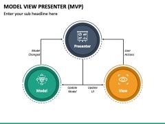 Model View Presenter (MVP) PPT Slide 4