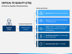 Critical to Quality (CTQ) PPT Slide 6