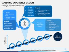 Learning Experience Design PPT Slide 11