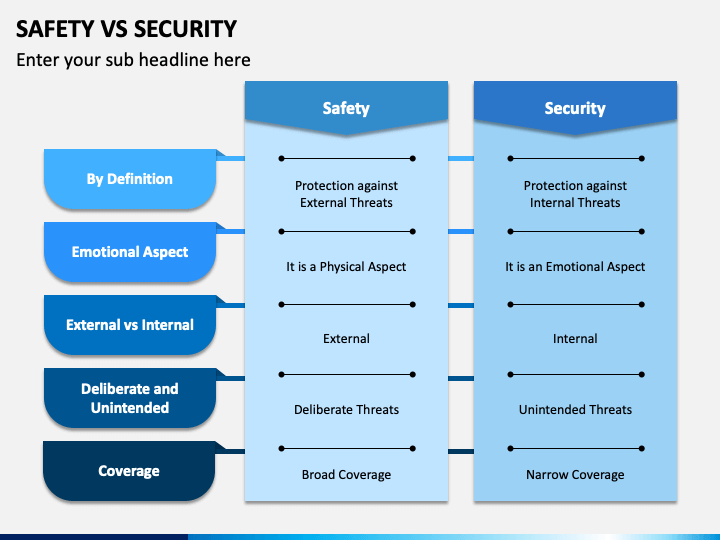 Safety VS Security PPT Slide 1