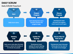 Daily SCRUM PPT Slide 5