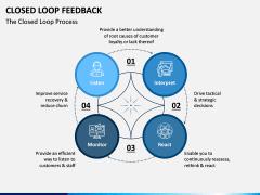 Closed Loop Feedback PPT Slide 6