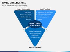 Board Effectiveness PPT Slide 4