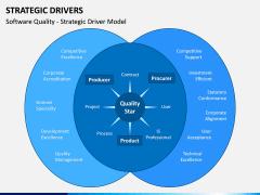 Strategic Drivers PPT Slide 9