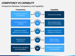 Competency Vs Capability PPT Slide 3