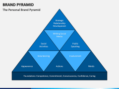 Brand Pyramid PPT Slide 9