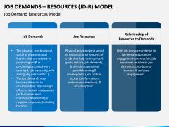 Job Demands - Resources (JD-R) Model PPT Slide 1