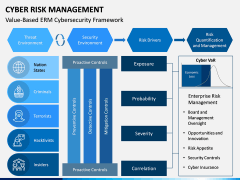 Cyber Risk Management PPT Slide 13