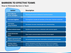 Barriers to Effective Teams PPT Slide 4