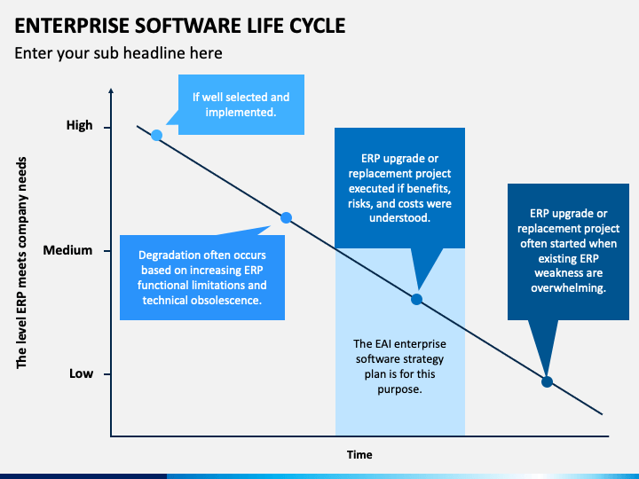 Enterprise Software Life Cycle PPT Slide 1