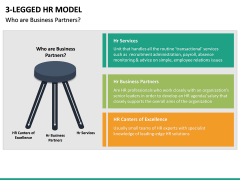 3 Legged HR Model PPT Slide 4