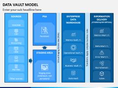 Data Vault Model PPT Slide 7