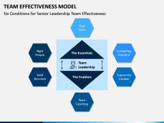 Team Effectiveness Model PPT Slide 7