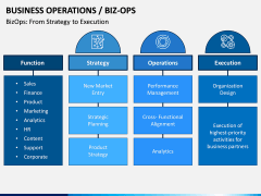 Business Operations (BizOps) PPT Slide 6