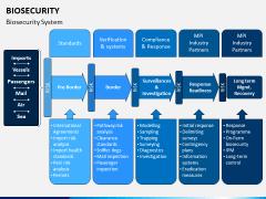 Biosecurity PPT Slide 6