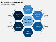 Data Center Migration PPT Slide 6