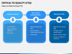 Critical to Quality (CTQ) PPT Slide 2