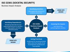 ISO 22301 PPT Slide 2
