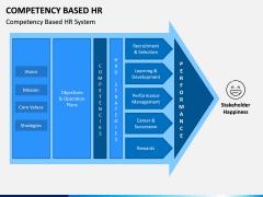 Competency Based HR PPT Slide 2