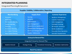 Integrated Planning PPT Slide 9
