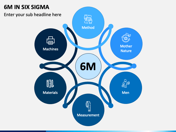 6M In Six Sigma PPT Slide 1