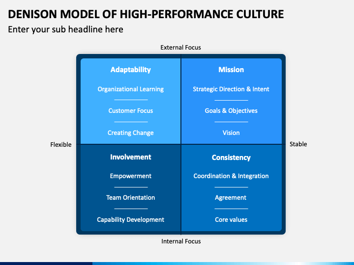 Denison Model of High-Performance Culture PPT Slide 1