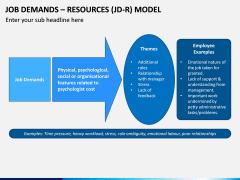 Job Demands - Resources (JD-R) Model PPT Slide 9