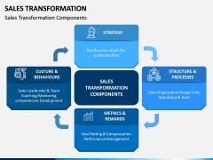Sales Transformation PPT Slide 3