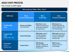Agile SAFe Process PPT Slide 2