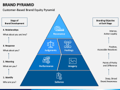 Brand Pyramid PPT Slide 2