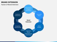 Brand Extension PPT Slide 1