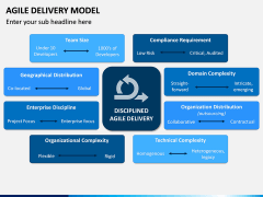 Agile Delivery Model PPT Slide 3