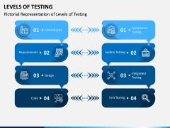 Levels of Testing PPT Slide 1
