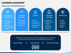 Learning Roadmap PPT Slide 6