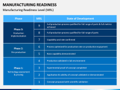 Manufacturing Readiness PPT Slide 2