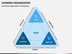 Learning Organization PPT Slide 4