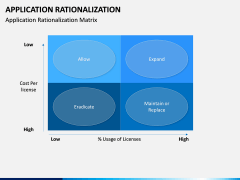 Application Rationalization PPT Slide 4