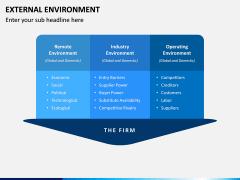External Environment PPT Slide 7
